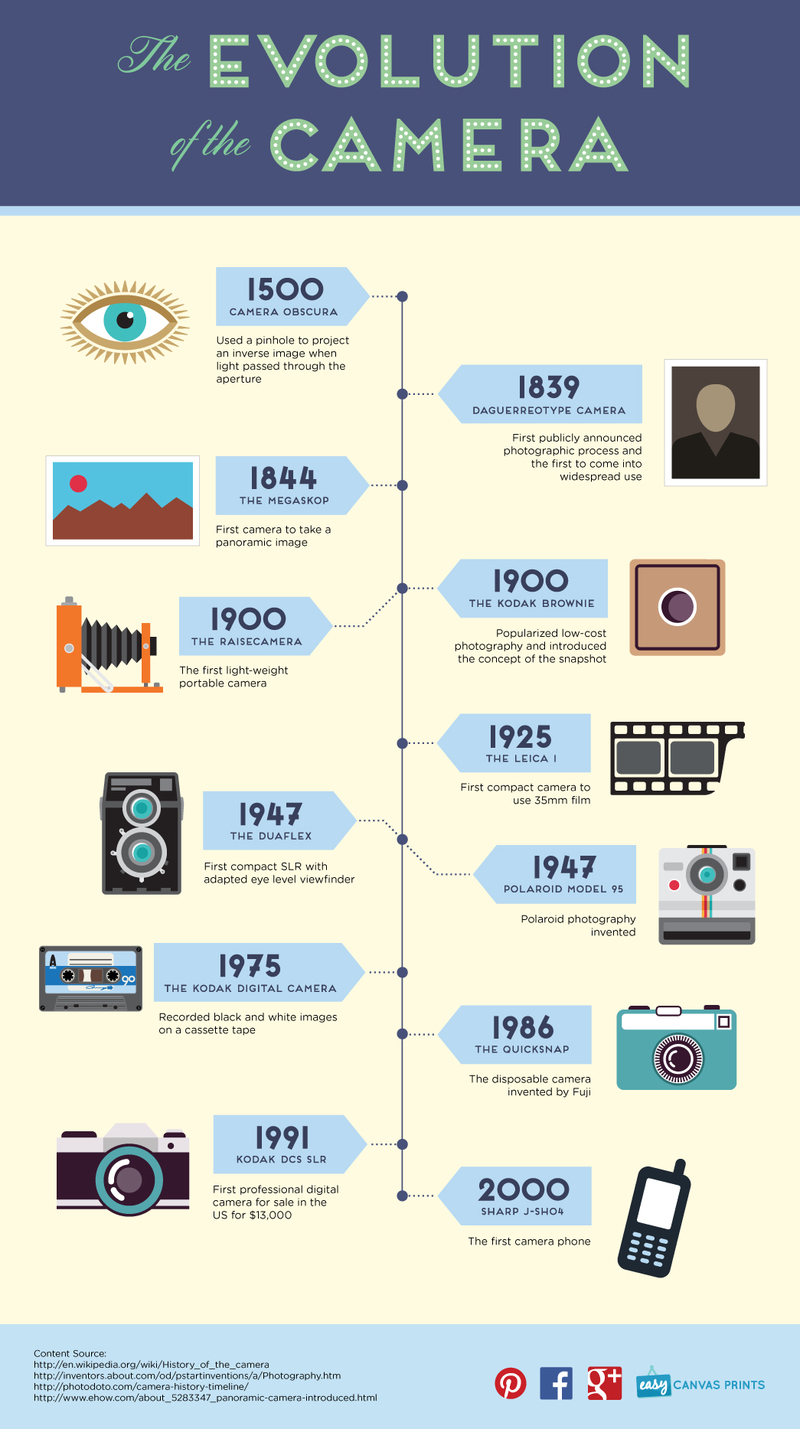 The Evolution of the Camera srcset=